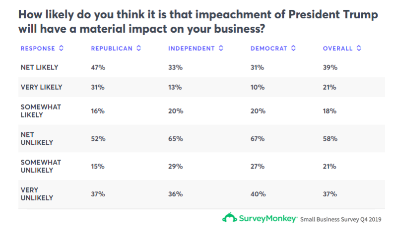 How Likely Will Trump Impeachment Affect Your Business Questionnaire