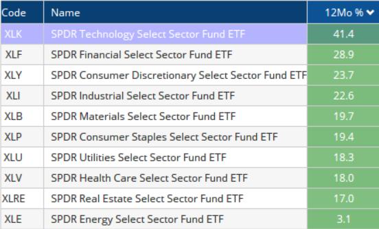 Momentum calculation on ETFs ver 12 months