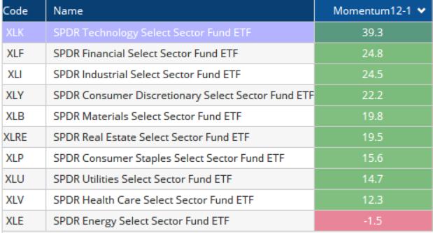 momentum caluclation on ETFs