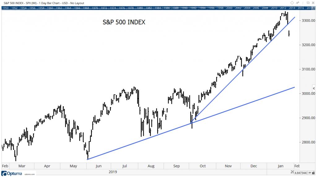 S&P500 Index Chart