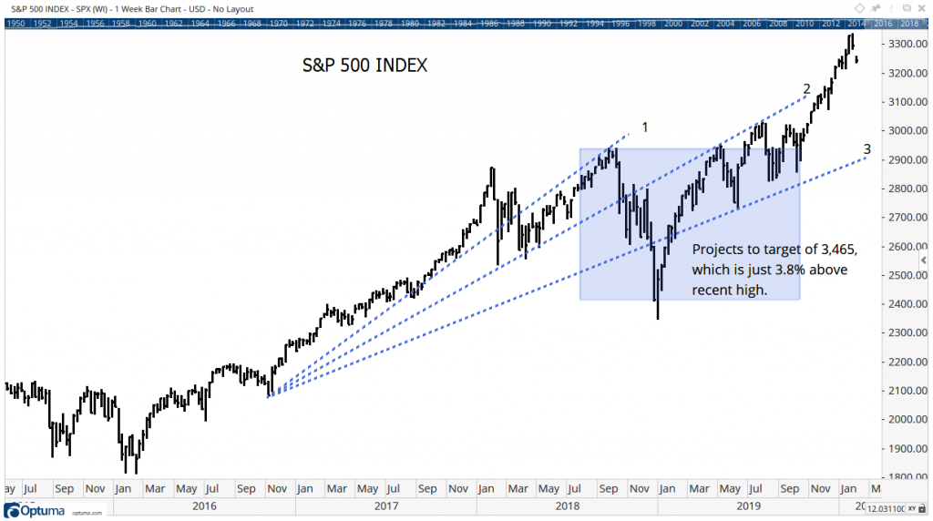 S&P500 Index Chart with Projection