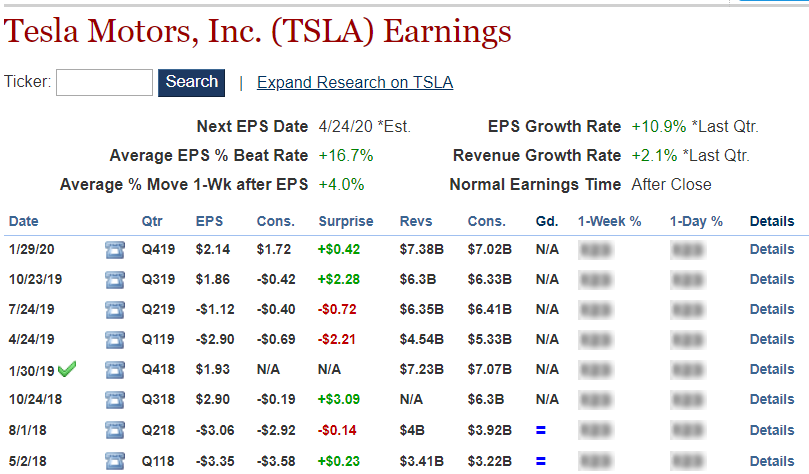 Tesla Motors Earnings