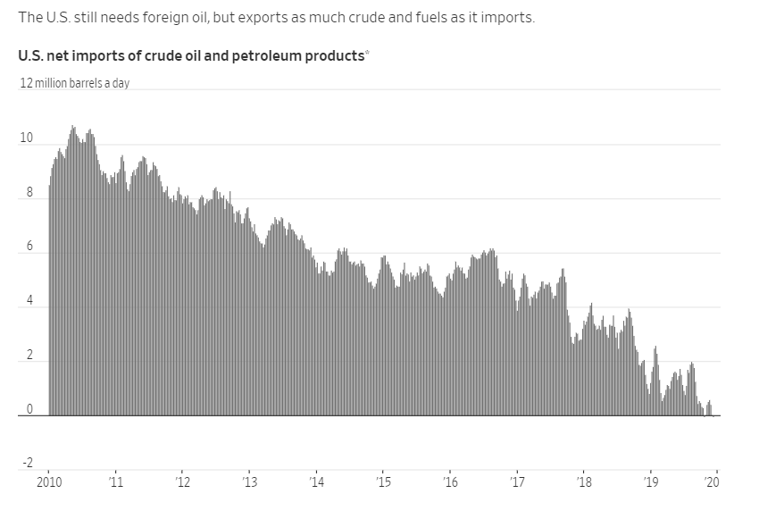 US Net imports of crude oil