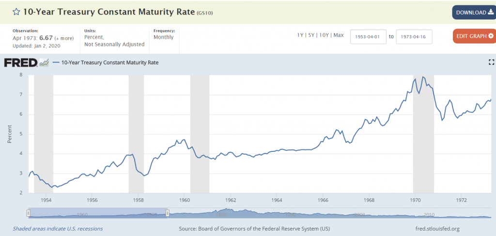 10 Year treasury constant maturity rate