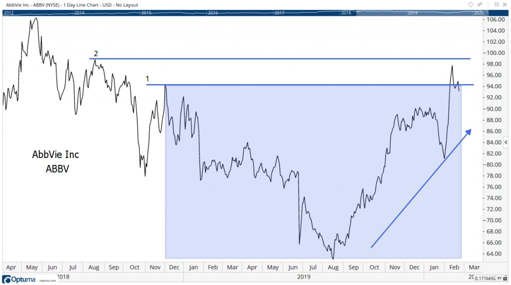 AbbVie Inc Stock Chart