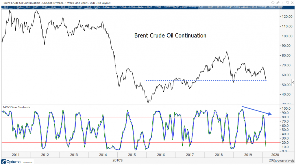 Brent Crude Oil Continuation chart