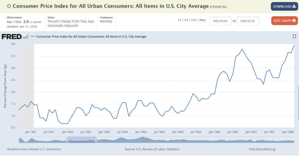 Consumer Price Index for All Urban Consumers 61 to 68