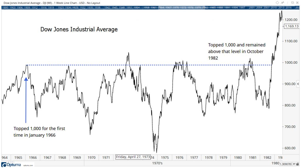 DOW Industrial Average 65 to 85