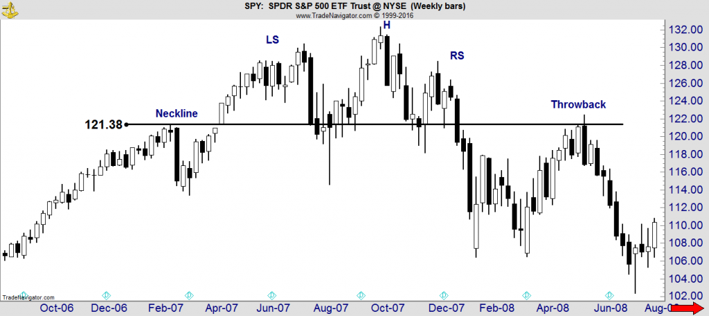 S&p 500 ETF Stock Chart Explained