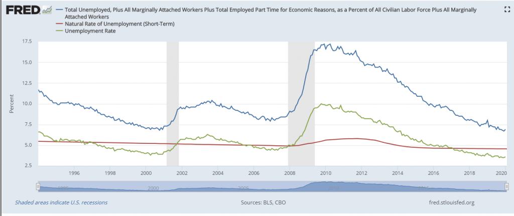 Total unemployment plus marginal workers