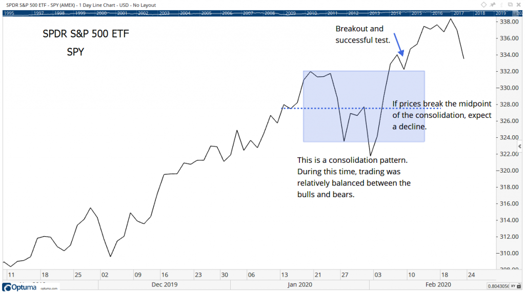 chart of the SPDR S&P 500 ETF