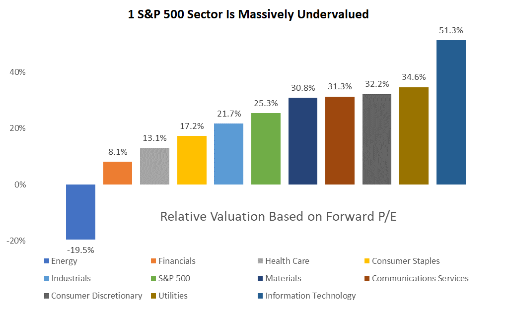 After almost 11 years of a bull market, there's only one deeply undervalued sector. Read on to see how you can more than double your money in six months by trading it.