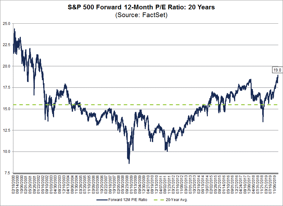 Knowing what earnings should be helps us estimate what the stock market should do in 2020. Here, the news is grim.