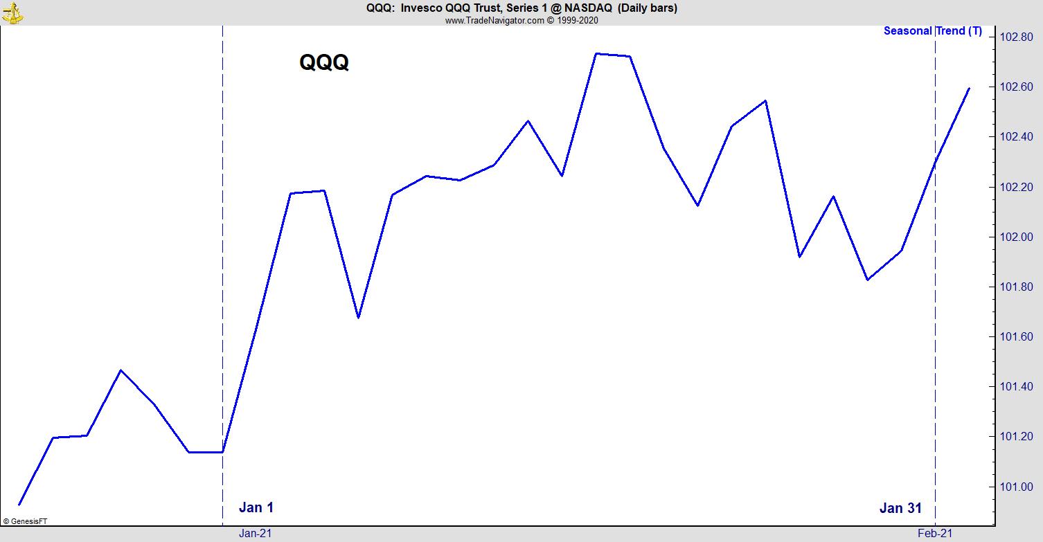 QQQ January 2021 Seasonal Trends