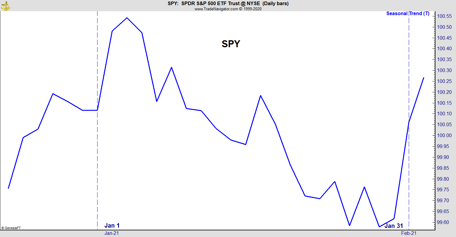 SPY January 2021 Seasonal Trends