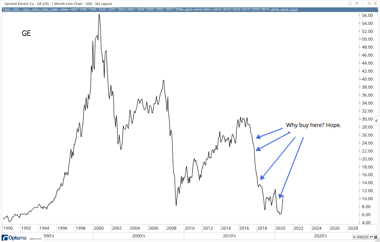 GE 20-Year Downtrend